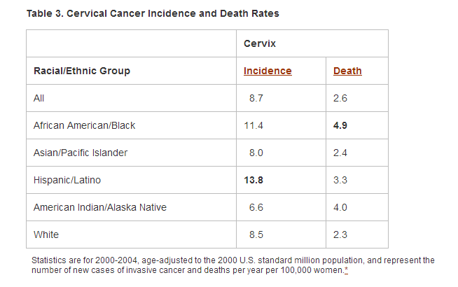 cervical cancer statistics in the latino community